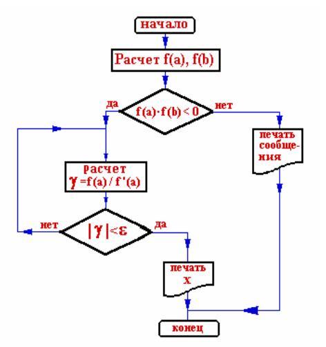 Блок схема Метод Ньютона
