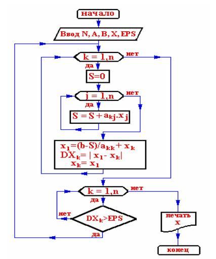 Блок-схема методу Зейделя.