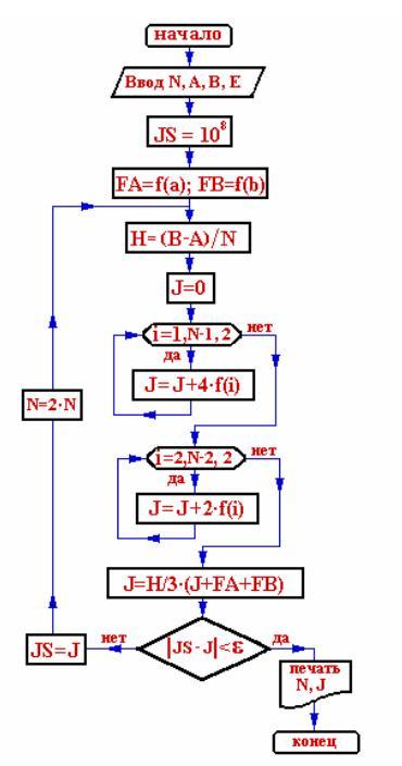 Блок схема метода